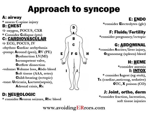 approach to syncope |, Cephalic Vein