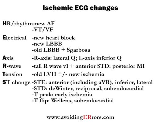 ischemia